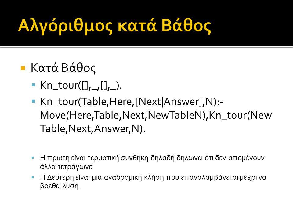 Αλγόριθμος κατά Βάθος Κατά Βάθος Kn_tour([],_,[],_).